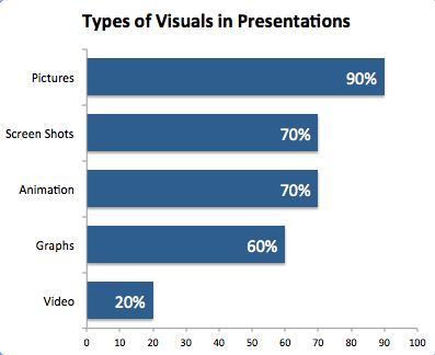 VisualsinPresentations